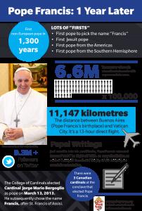 popeFrancis_infographic-archtoronto
