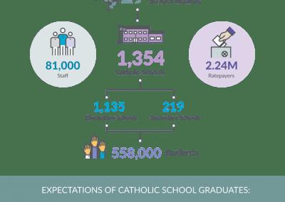 sm-Catholic-Schools-Infographic_April29-1